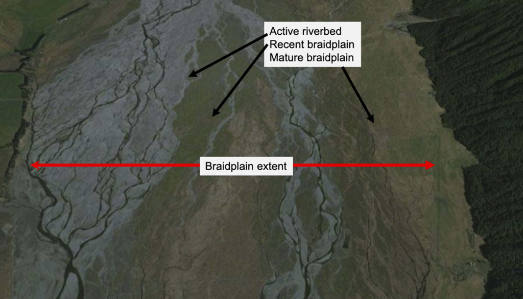 defining braidplain